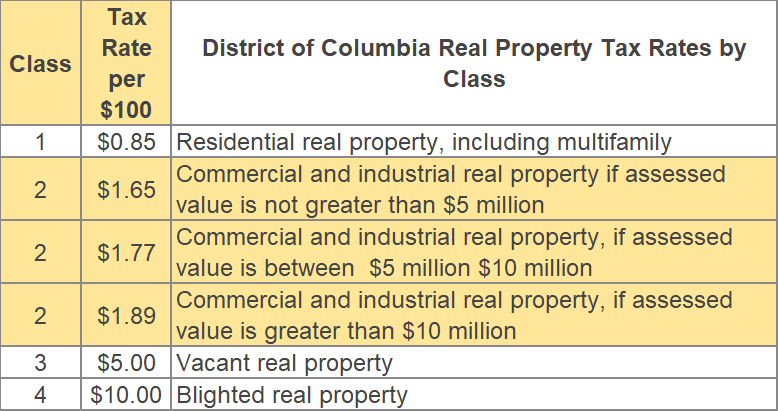 Washington DC Property Classes