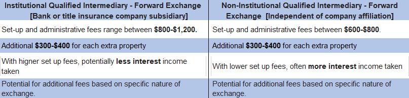 1031 Exchange Costs 1