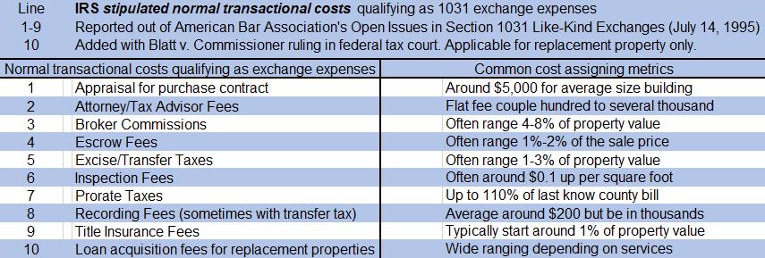 1031 Exchange Costs 2