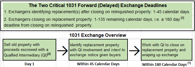 Forward (Starker/Delayed) 1031 Exchange Process 1
