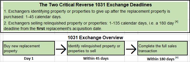 Reverse 1031 Exchange Process