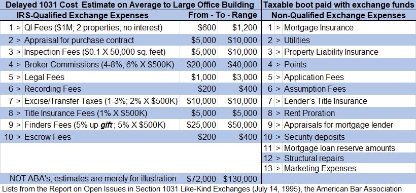 1031 Exhange Costs 4